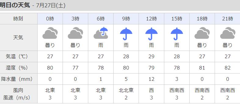 関西の天気予報7月27日